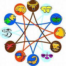 compatibilidad,astrolgica,personas,interesadas,decidir,prosperidad,relacin